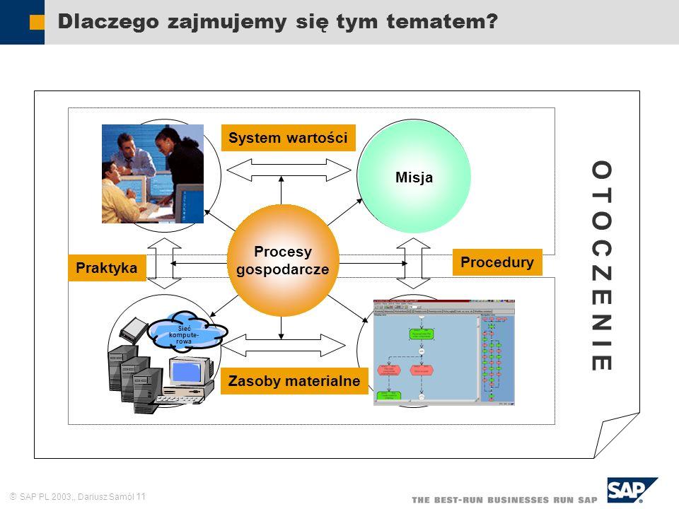 SAP PL 2003,, Dariusz Samól 11 Dlaczego zajmujemy się tym tematem? Zasoby ludzkie Cele i zadania Struktura formalna Sieć kompute- rowa Praktyka System