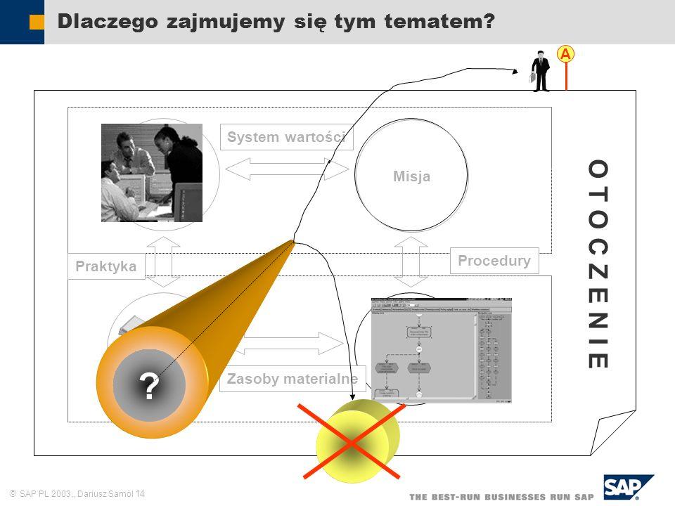 SAP PL 2003,, Dariusz Samól 14 System wartości Dlaczego zajmujemy się tym tematem? Zasoby ludzkie Struktura formalna Sieć kompute- rowa Praktyka Proce