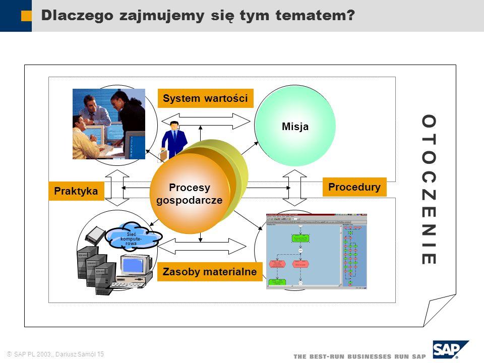 SAP PL 2003,, Dariusz Samól 15 Dlaczego zajmujemy się tym tematem? Zasoby ludzkie Cele i zadania Struktura formalna Sieć kompute- rowa Praktyka System