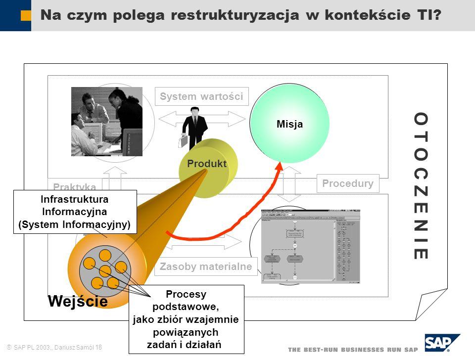 SAP PL 2003,, Dariusz Samól 18 System wartości Na czym polega restrukturyzacja w kontekście TI? Zasoby ludzkie Cele i zadania Struktura formalna Sieć