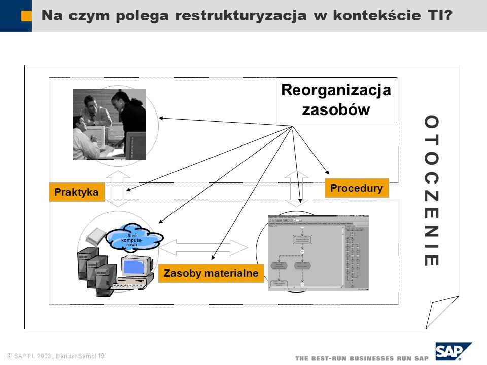 SAP PL 2003,, Dariusz Samól 19 Na czym polega restrukturyzacja w kontekście TI? Zasoby ludzkie Struktura formalna Sieć kompute- rowa Praktyka Procedur