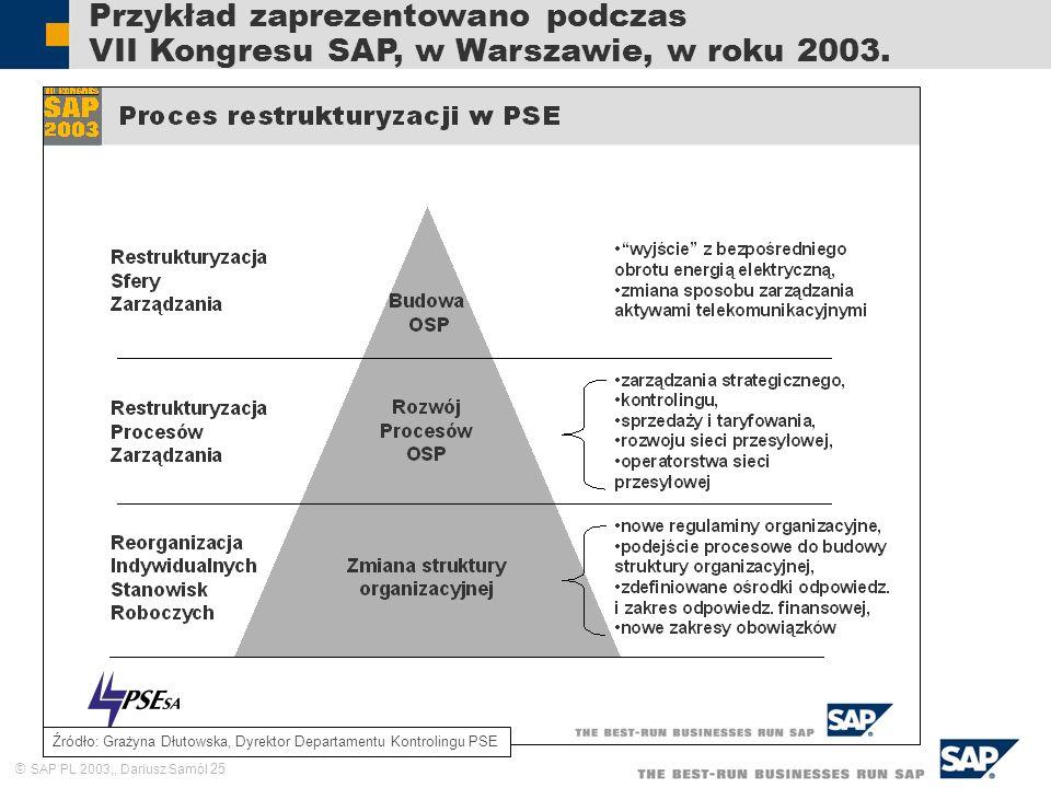SAP PL 2003,, Dariusz Samól 25 Przykład zaprezentowano podczas VII Kongresu SAP, w Warszawie, w roku 2003. Źródło: Grażyna Dłutowska, Dyrektor Departa