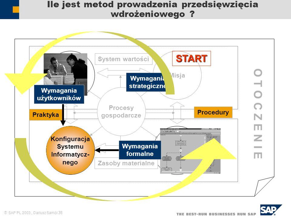 SAP PL 2003,, Dariusz Samól 38 Ile jest metod prowadzenia przedsięwzięcia wdrożeniowego ? Zasoby ludzkie Cele i zadania Struktura formalna Praktyka Sy