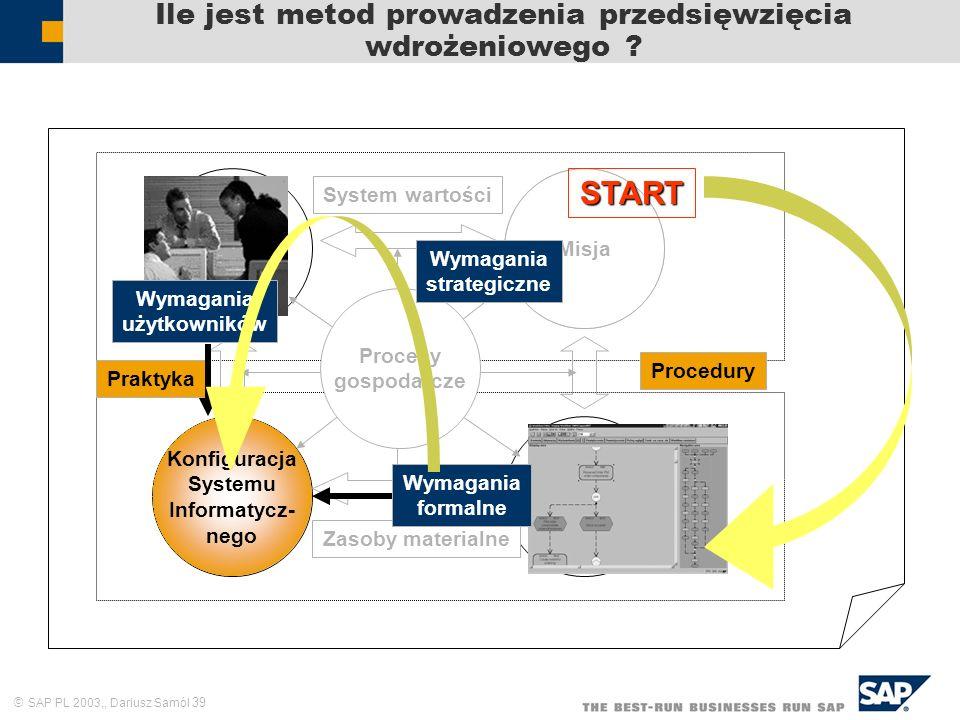 SAP PL 2003,, Dariusz Samól 39 Ile jest metod prowadzenia przedsięwzięcia wdrożeniowego ? Zasoby ludzkie Cele i zadania Struktura formalna Praktyka Sy