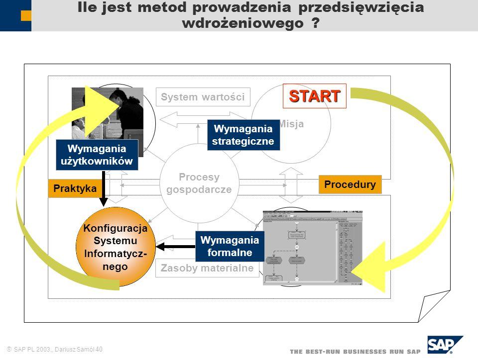 SAP PL 2003,, Dariusz Samól 40 Ile jest metod prowadzenia przedsięwzięcia wdrożeniowego ? Zasoby ludzkie Cele i zadania Struktura formalna Praktyka Sy