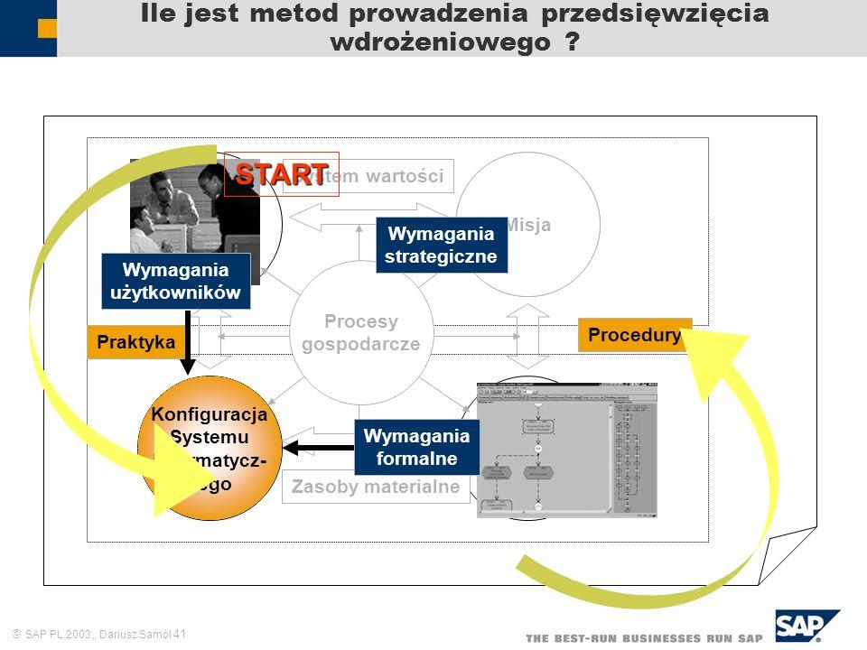 SAP PL 2003,, Dariusz Samól 41 Ile jest metod prowadzenia przedsięwzięcia wdrożeniowego ? Zasoby ludzkie Cele i zadania Struktura formalna Praktyka Sy