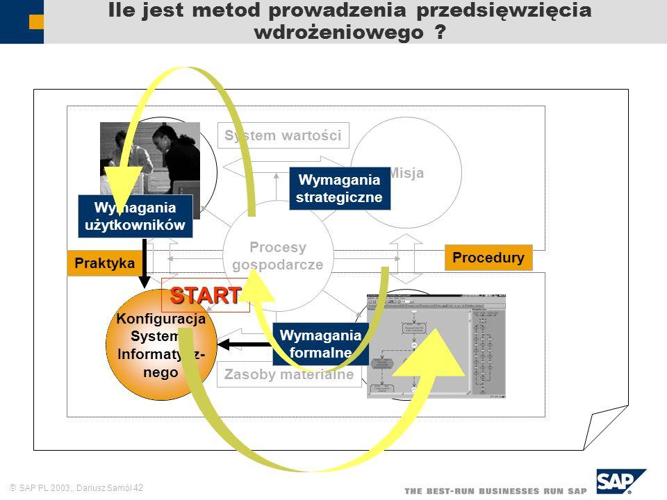 SAP PL 2003,, Dariusz Samól 42 Ile jest metod prowadzenia przedsięwzięcia wdrożeniowego ? Zasoby ludzkie Cele i zadania Struktura formalna Praktyka Sy