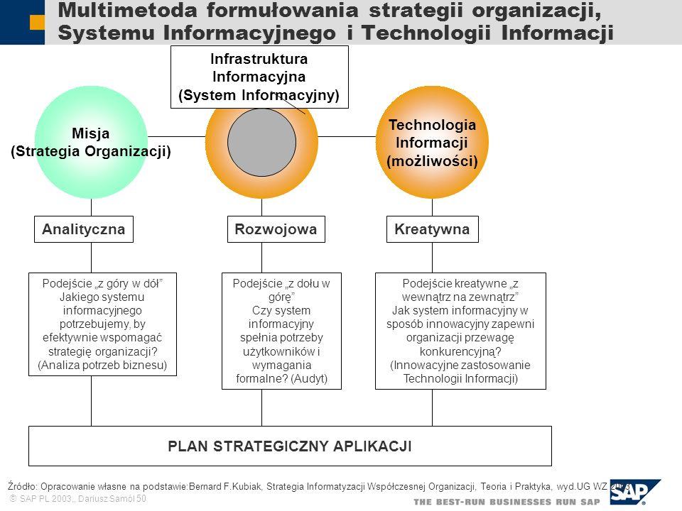 SAP PL 2003,, Dariusz Samól 50 Multimetoda formułowania strategii organizacji, Systemu Informacyjnego i Technologii Informacji Misja (Strategia Organizacji) Technologia Informacji (możliwości) AnalitycznaRozwojowaKreatywna Infrastruktura Informacyjna (System Informacyjny) Podejście kreatywne z wewnątrz na zewnątrz Jak system informacyjny w sposób innowacyjny zapewni organizacji przewagę konkurencyjną.
