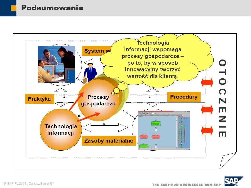 SAP PL 2003,, Dariusz Samól 67 Podsumowanie Zasoby ludzkie Cele i zadania Struktura formalna Praktyka System wartości Procedury Zasoby materialne Misja O T O C Z E N I E Procesy gospodarcze Technologia Informacji Technologia Informacji wspomaga procesy gospodarcze – po to, by w sposób innowacyjny tworzyć wartość dla klienta.