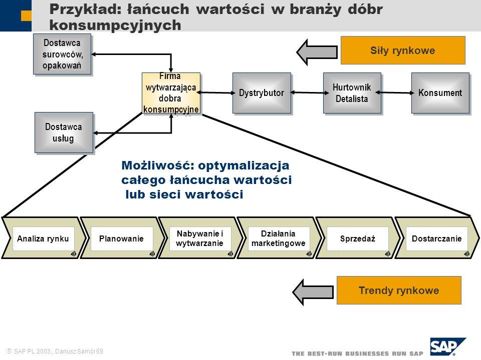SAP PL 2003,, Dariusz Samól 69 Przykład: łańcuch wartości w branży dóbr konsumpcyjnych Możliwość: optymalizacja całego łańcucha wartości lub sieci war