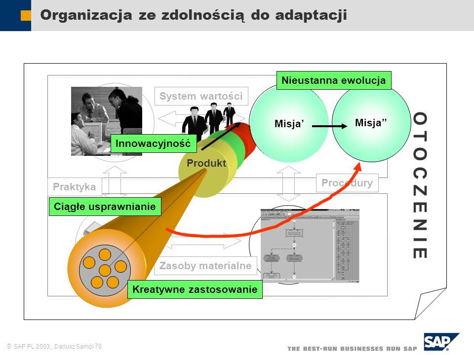 SAP PL 2003,, Dariusz Samól 70 System wartości Organizacja ze zdolnością do adaptacji Zasoby ludzkie Cele i zadania Struktura formalna Sieć kompute- r