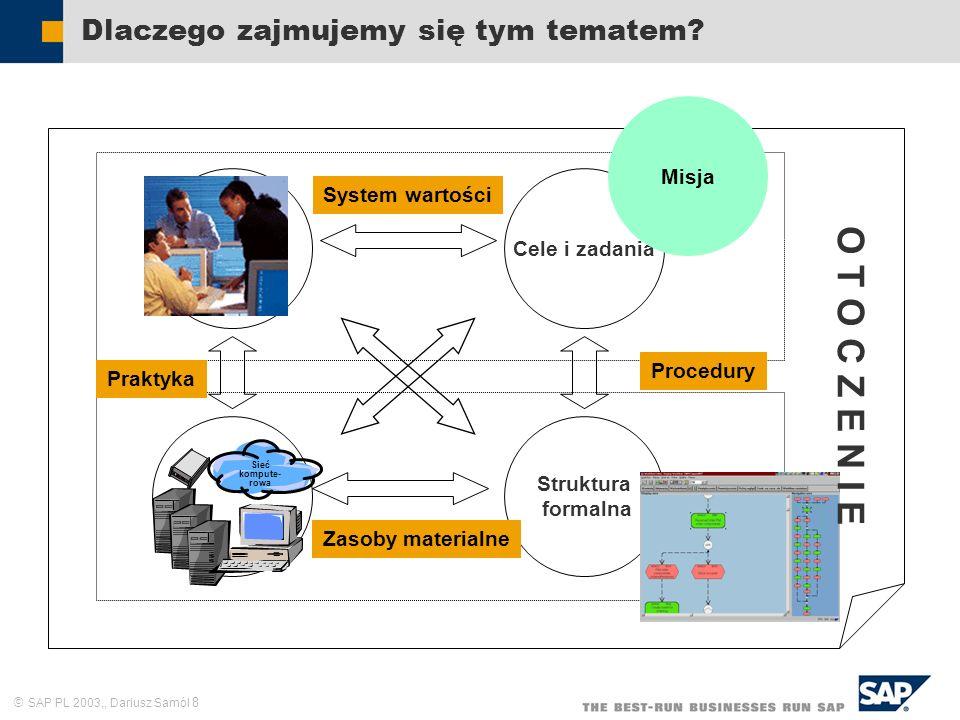 SAP PL 2003,, Dariusz Samól 8 Dlaczego zajmujemy się tym tematem? Zasoby ludzkie Cele i zadania Struktura formalna Sieć kompute- rowa Misja Praktyka S