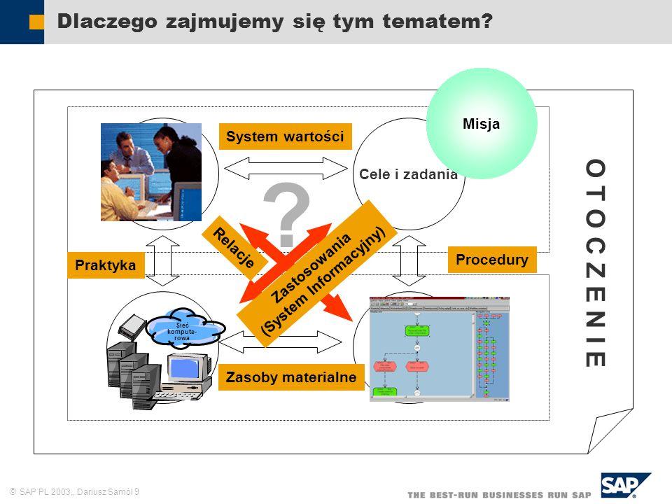 SAP PL 2003,, Dariusz Samól 70 System wartości Organizacja ze zdolnością do adaptacji Zasoby ludzkie Cele i zadania Struktura formalna Sieć kompute- rowa Praktyka Procedury Zasoby materialne Misja O T O C Z E N I E Produkt Misja Nieustanna ewolucja Ciągłe usprawnianie Kreatywne zastosowanie Innowacyjność