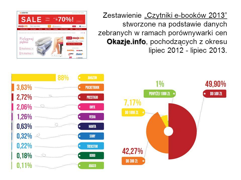 Okazje.info Zestawienie Czytniki e-booków 2013 stworzone na podstawie danych zebranych w ramach porównywarki cen Okazje.info, pochodzących z okresu li