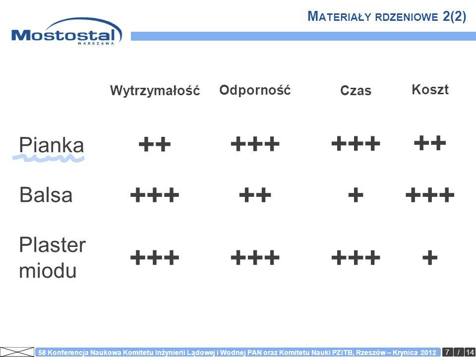 WARSZAWA 18/14 58 Konferencja Naukowa Komitetu Inżynierii Lądowej i Wodnej PAN oraz Komitetu Nauki PZITB, Rzeszów – Krynica 2012 Ż YWICA - WŁAŚCIWOŚCI Material Density [g/cm 3 ] Tensile modulus [GPa] Tensile Strength [MPa] Cost Epoxy1,1 - 1,22,5 – 550 - 110high Phenolic1,2 - 1,32,7 – 4,135 – 60moderate Vinylester1,1 - 1,22,9 - 3,685 – 95moderate Polyester1,1 - 1,41,6 – 4,135 – 95low