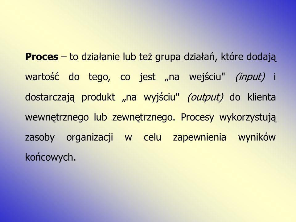Proces – to działanie lub też grupa działań, które dodają wartość do tego, co jest na wejściu