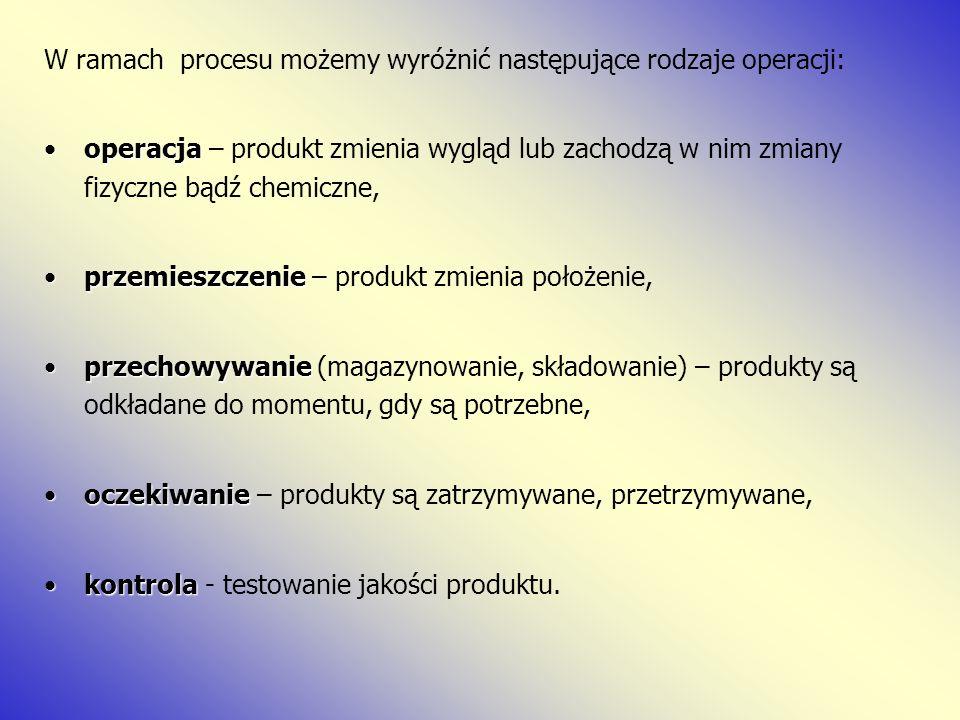 W ramach procesu możemy wyróżnić następujące rodzaje operacji: operacjaoperacja – produkt zmienia wygląd lub zachodzą w nim zmiany fizyczne bądź chemi