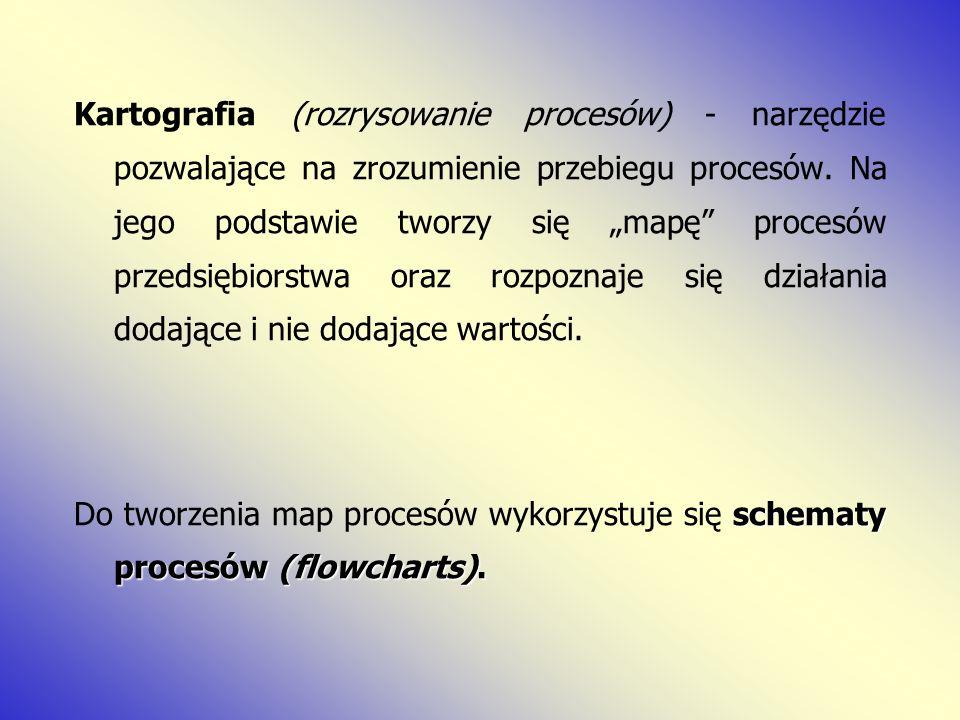 Kartografia (rozrysowanie procesów) - narzędzie pozwalające na zrozumienie przebiegu procesów. Na jego podstawie tworzy się mapę procesów przedsiębior