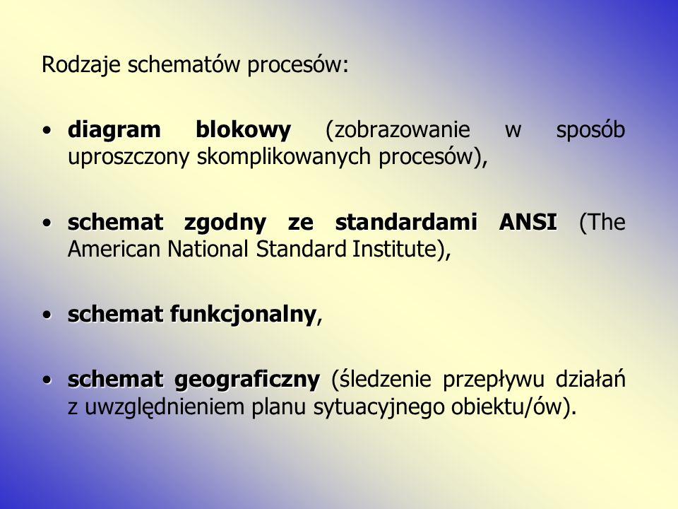 Rodzaje schematów procesów: diagram blokowydiagram blokowy (zobrazowanie w sposób uproszczony skomplikowanych procesów), schemat zgodny ze standardami