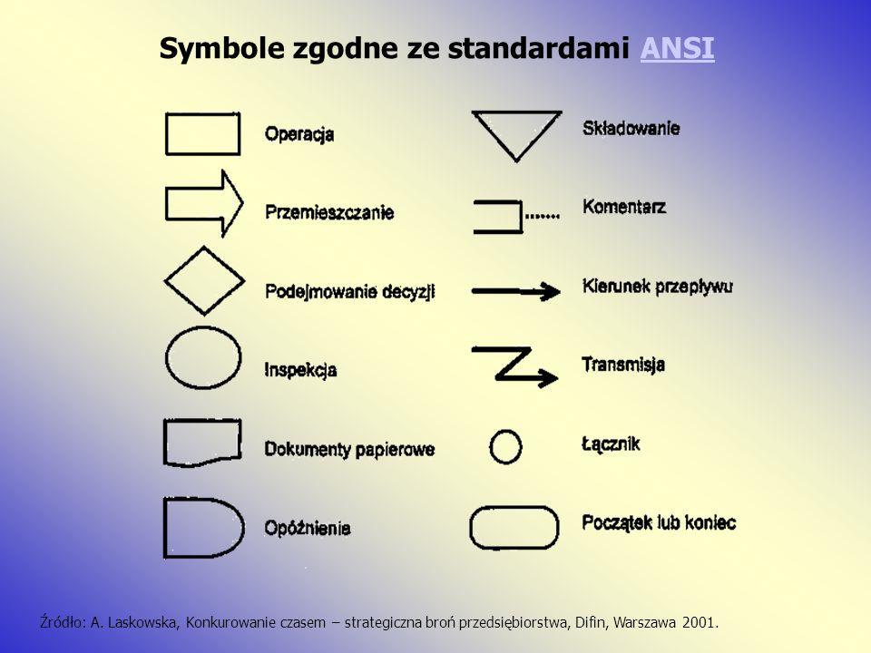 Symbole zgodne ze standardami ANSIANSI Źródło: A. Laskowska, Konkurowanie czasem – strategiczna broń przedsiębiorstwa, Difin, Warszawa 2001.