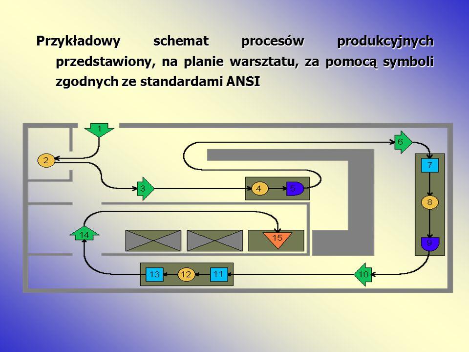Przykładowy schemat procesów produkcyjnych przedstawiony, na planie warsztatu, za pomocą symboli zgodnych ze standardami ANSI