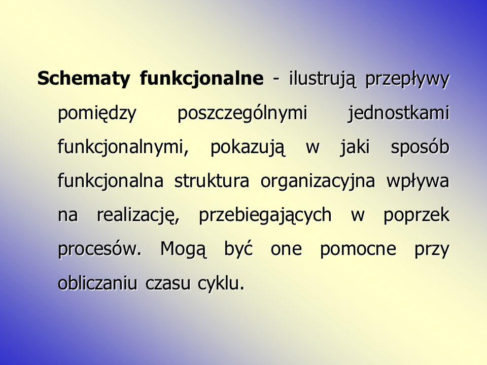 - ilustrują przepływy pomiędzy poszczególnymi jednostkami funkcjonalnymi, pokazują w jaki sposób funkcjonalna struktura organizacyjna wpływa na realiz