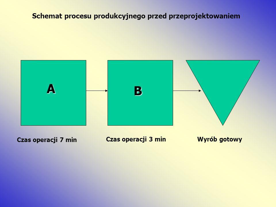 Schemat procesu produkcyjnego przed przeprojektowaniem A B Czas operacji 7 min Czas operacji 3 minWyrób gotowy