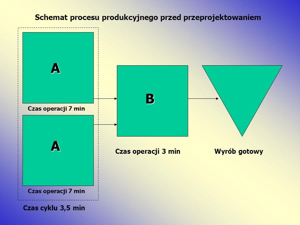 Schemat procesu produkcyjnego przed przeprojektowaniem A B Czas cyklu 3,5 min Czas operacji 3 minWyrób gotowy A Czas operacji 7 min