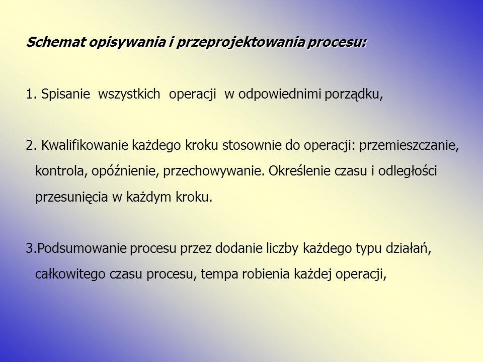 Schemat opisywania i przeprojektowania procesu: 1. Spisanie wszystkich operacji w odpowiednimi porządku, 2. Kwalifikowanie każdego kroku stosownie do