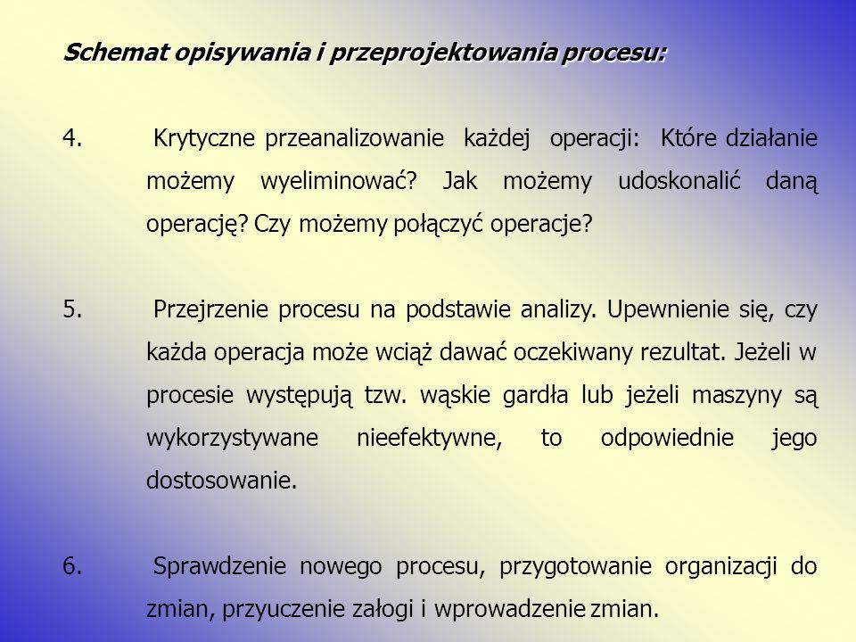 Schemat opisywania i przeprojektowania procesu: 4. Krytyczne przeanalizowanie każdej operacji: Które działanie możemy wyeliminować? Jak możemy udoskon