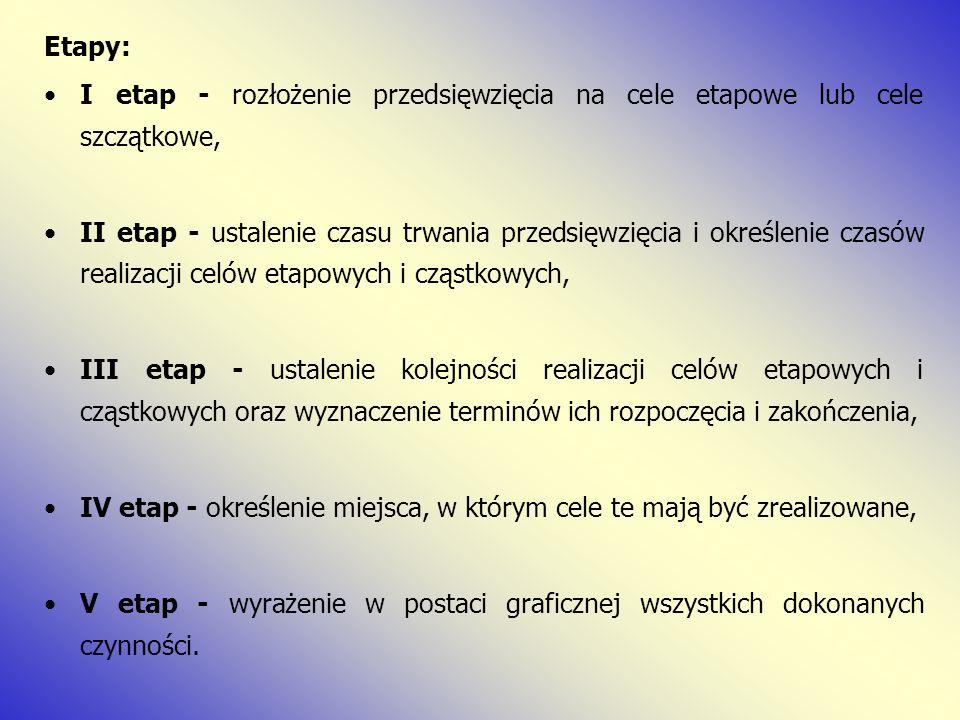 Etapy: I etap - rozłożenie przedsięwzięcia na cele etapowe lub cele szczątkowe, II etap - ustalenie czasu trwania przedsięwzięcia i określenie czasów