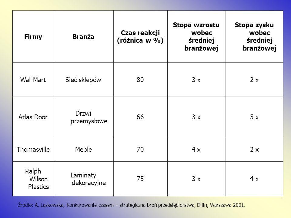 Źródło: A. Laskowska, Konkurowanie czasem – strategiczna broń przedsiębiorstwa, Difin, Warszawa 2001. FirmyBranża Czas reakcji (różnica w %) Stopa wzr