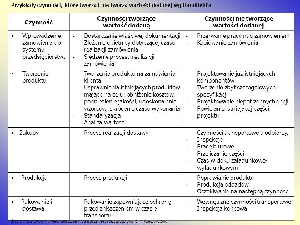 Wykresy Gantta mogą służyć do planowania działań wielopodmiotowych zarówno zespołowych, jak i grupowych.