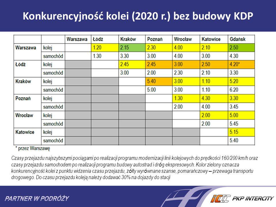Konkurencyjność kolei (2020 r.) bez budowy KDP Czasy przejazdu najszybszymi pociągami po realizacji programu modernizacji linii kolejowych do prędkośc
