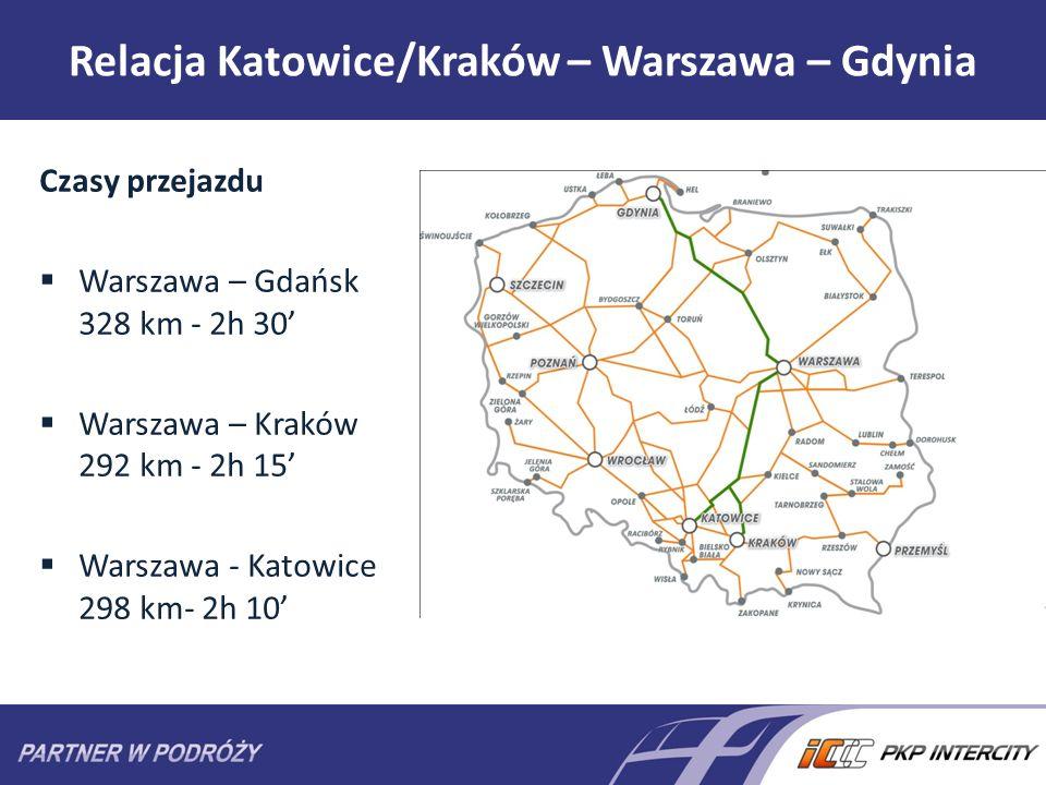 Relacja Katowice/Kraków – Warszawa – Gdynia Czasy przejazdu Warszawa – Gdańsk 328 km - 2h 30 Warszawa – Kraków 292 km - 2h 15 Warszawa - Katowice 298