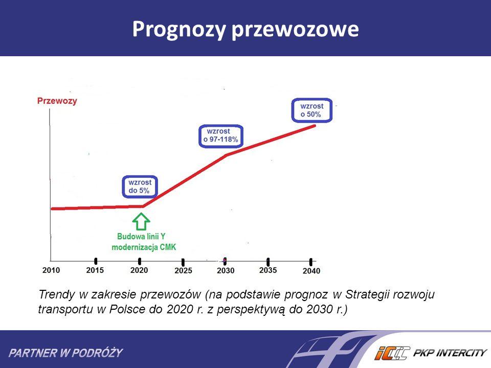 Prognozy przewozowe Trendy w zakresie przewozów (na podstawie prognoz w Strategii rozwoju transportu w Polsce do 2020 r. z perspektywą do 2030 r.)
