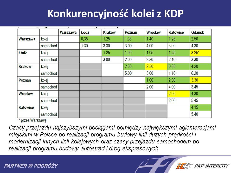 Konkurencyjność kolei z KDP Czasy przejazdu najszybszymi pociągami pomiędzy największymi aglomeracjami miejskimi w Polsce po realizacji programu budow