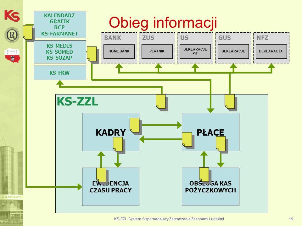 Obieg informacji KS-ZZL System Wspomagający Zarządzanie Zasobami Ludzkimi19 KS-ZZL KADRYPŁACE EWIDENCJA CZASU PRACY OBSŁUGA KAS POŻYCZKOWYCH KALENDARZ