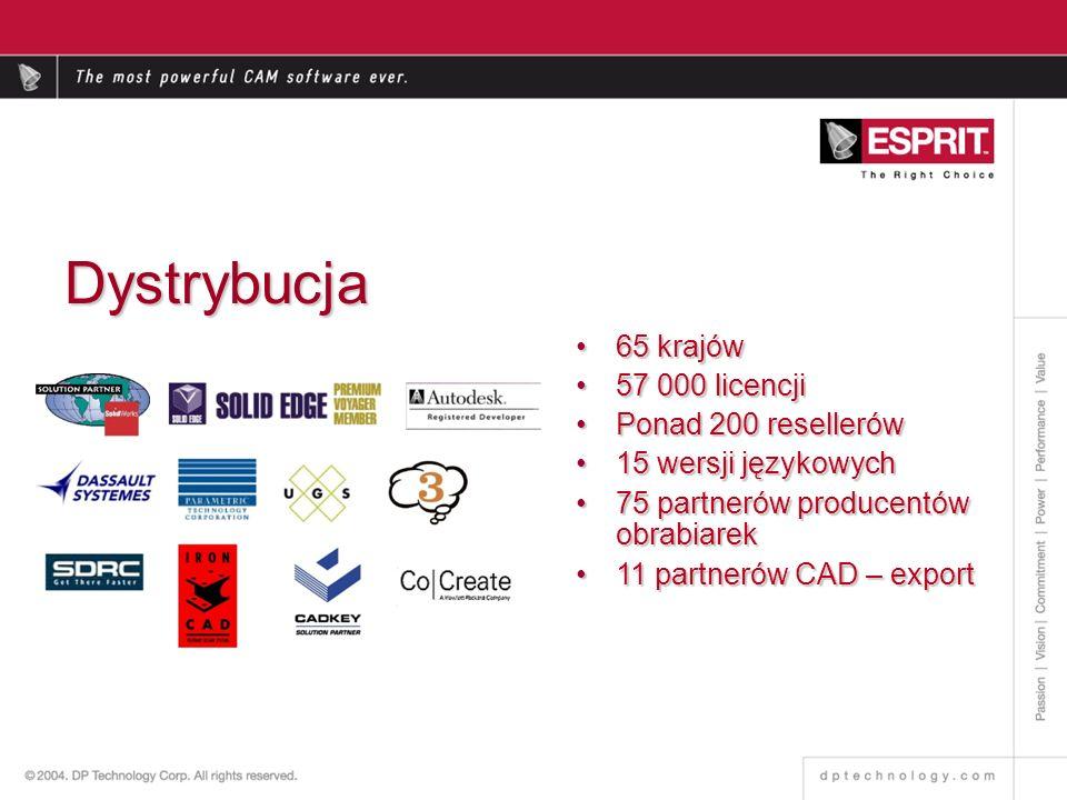 65 krajów65 krajów 57 000 licencji57 000 licencji Ponad 200 resellerówPonad 200 resellerów 15 wersji językowych15 wersji językowych 75 partnerów producentów obrabiarek75 partnerów producentów obrabiarek 11 partnerów CAD – export11 partnerów CAD – export Dystrybucja