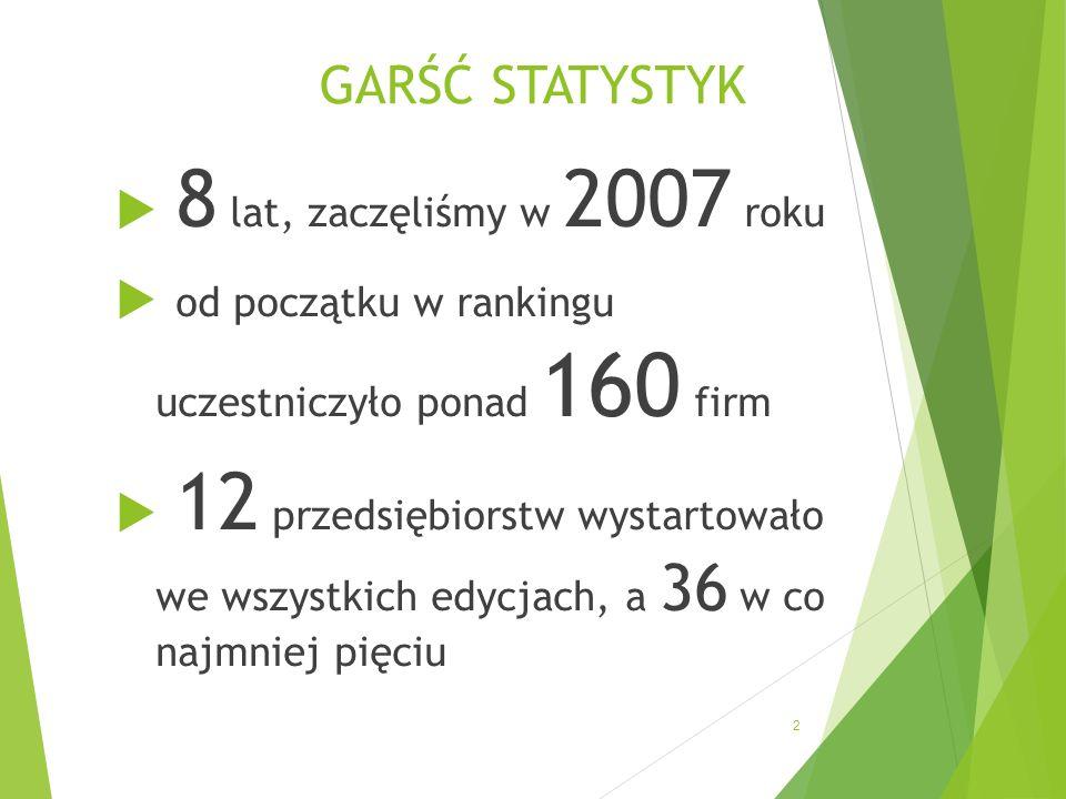 GARŚĆ STATYSTYK 8 lat, zaczęliśmy w 2007 roku od początku w rankingu uczestniczyło ponad 160 firm 12 przedsiębiorstw wystartowało we wszystkich edycjach, a 36 w co najmniej pięciu 2