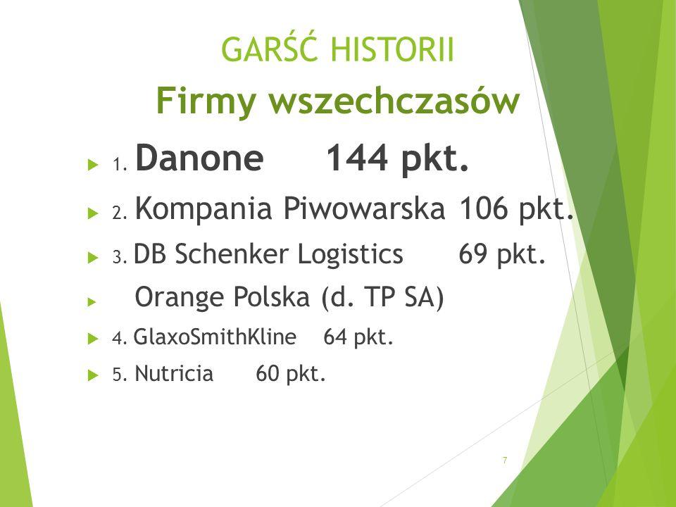 GARŚĆ HISTORII Firmy wszechczasów 7 1. Danone144 pkt.