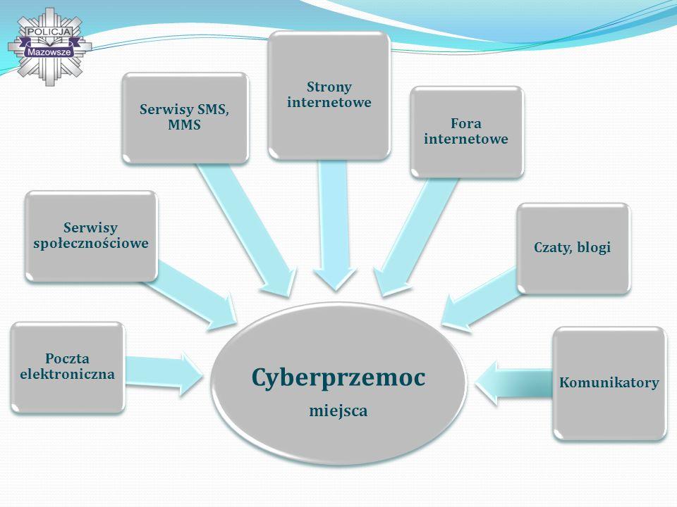 Cyberprzemoc miejsca Poczta elektroniczna Serwisy społecznościowe Serwisy SMS, MMS Strony internetowe Fora internetowe Czaty, blogi Komunikatory