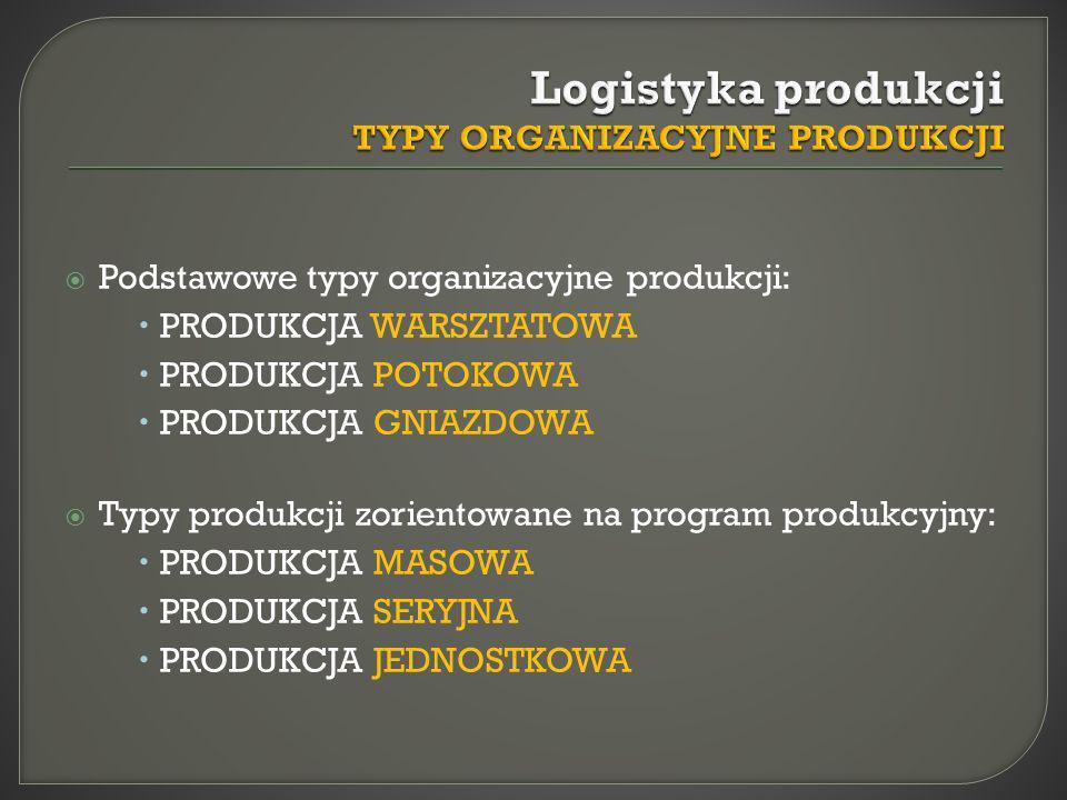 Podstawowe typy organizacyjne produkcji: PRODUKCJA WARSZTATOWA PRODUKCJA POTOKOWA PRODUKCJA GNIAZDOWA Typy produkcji zorientowane na program produkcyj