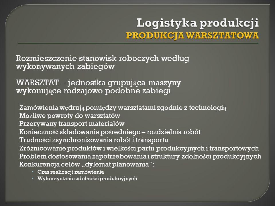 Rozmieszczenie stanowisk roboczych wed ł ug wykonywanych zabiegów WARSZTAT – jednostka grupuj ą ca maszyny wykonuj ą ce rodzajowo podobne zabiegi Zamó