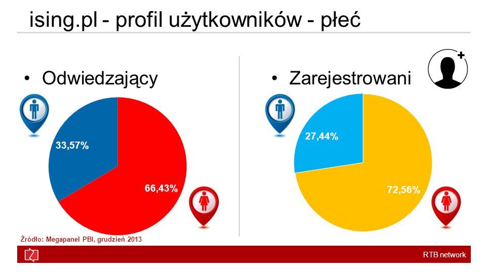 RTB network ising.pl - profil użytkowników - płeć OdwiedzającyZarejestrowani Źródło: Megapanel PBI, grudzień 2013