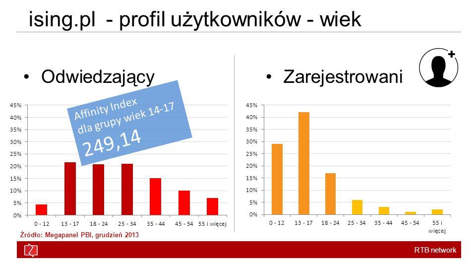RTB network ising.pl - profil użytkowników - wiek OdwiedzającyZarejestrowani Affinity Index dla grupy wiek 14-17 249,14 Źródło: Megapanel PBI, grudzień 2013