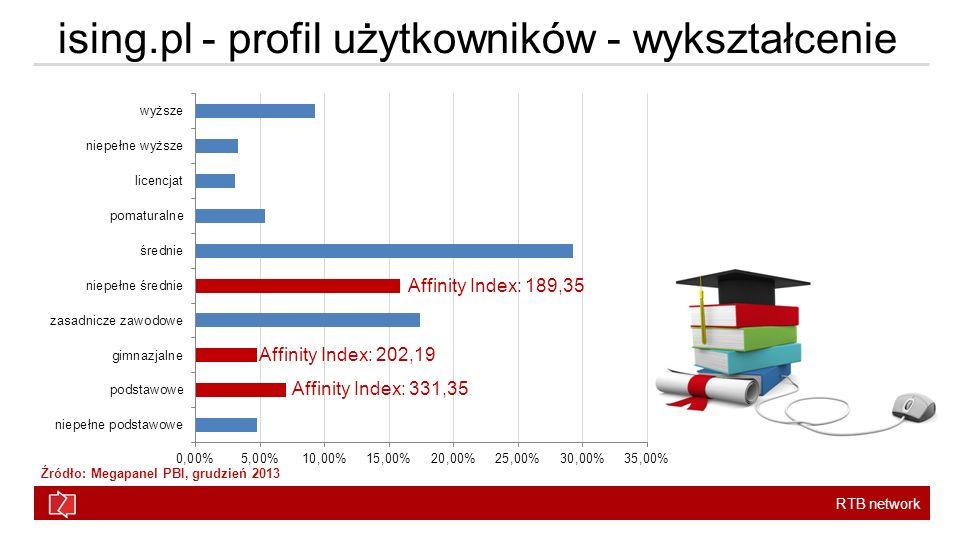 RTB network ising.pl - profil użytkowników - wykształcenie Affinity Index: 331,35 Affinity Index: 202,19 Affinity Index: 189,35 Źródło: Megapanel PBI, grudzień 2013