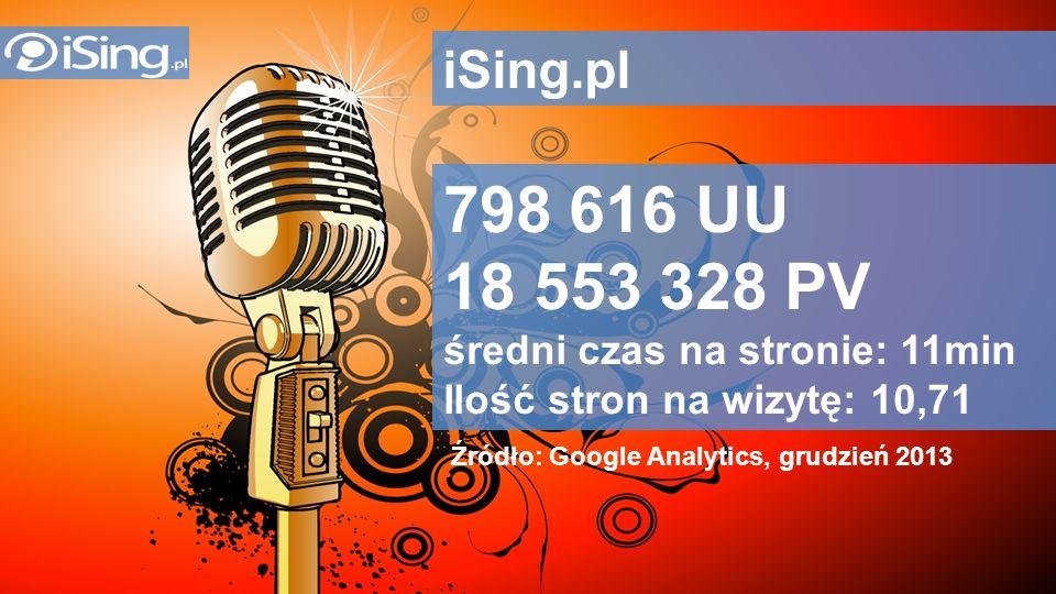 RTB network iSing.pl 798 616 UU 18 553 328 PV średni czas na stronie: 11min Ilość stron na wizytę: 10,71 Źródło: Google Analytics, grudzień 2013