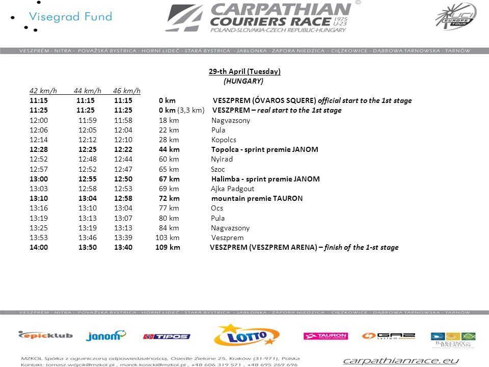 30-th April (Wednesday) (SLOVAKIA) 40 km/h 42 km/h 44 km/h 12:30 12:30 12:30 0 km NITRA (ZAMOK) – official start to the 2nd stage 12:45 12:45 12:30 0 km (7 km) NITRA – real start to the 2nd stage 13:00 12:59 12:58 10 km Dolne Lefantovce 13:12 13:11 13:10 18 km Koverce 13:22 13:20 13:18 25 km Solcany 13:37 13:35 13:33 35 km Nedanovce 13:45 13:42 13:39 40 km railway crossing 13:48 13:45 13:42 42 km railway crossing 13:58 13:50 13:52 49 km Oslany - sprint premie JANOM 14:03 13:58 13:54 52 km Cerenany 14:18 13:15 14:12 62 km Novaky - sprint premie JANOM 14:25 14:20 14:15 67 km railway crossing 14:28 14:23 14:18 69 km Opatovce nad Nitrou 14:35 14:30 14:25 73 km Bojnicky Kopec – mountain premie TAURON 14:41 14:35 14:29 77 km Sutovice 14:54 14:48 14:42 86 km Liestany 15:21 15:13 15:06 104 km Strazov – mountain premie TAURON 15:42 15:33 15:24 118 km Fackov 15:57 15:47 15:37 128 km Rajec - sprint premie JANOM 16:09 15:58 15:47 136 km Male Lednice 16:15 16:05 15:55 139 km Domaniża 16:20 16:11 15:58 144 km Precin 16:35 16:24 16:13 154 km POVAZSKA BYSTRICA (CENTRUM) – finish of the 2nd st.