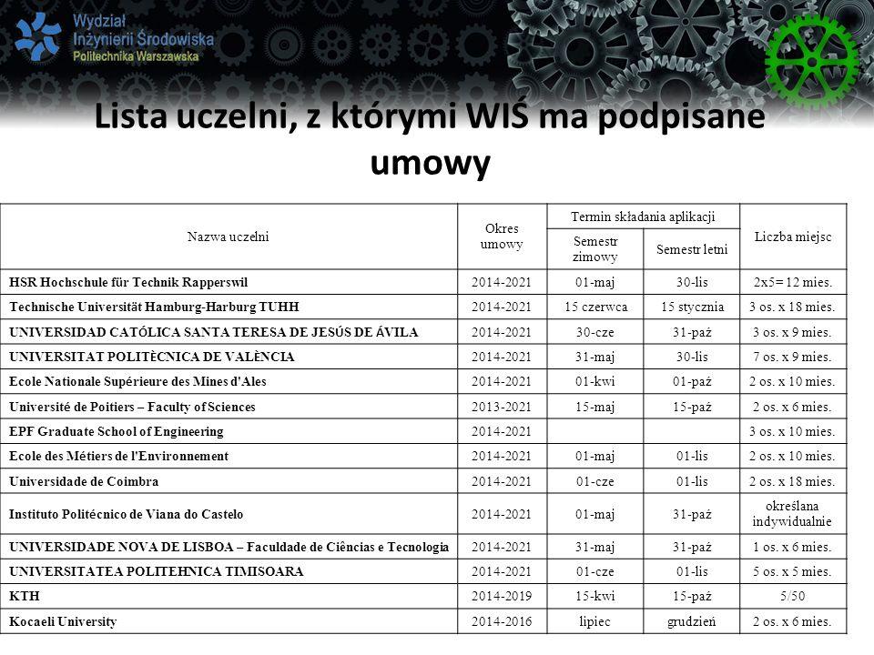Lista uczelni, z którymi WIŚ ma podpisane umowy Nazwa uczelni Okres umowy Termin składania aplikacji Liczba miejsc Semestr zimowy Semestr letni HSR Hochschule f ü r Technik Rapperswil 2014-202101-maj30-lis2x5= 12 mies.